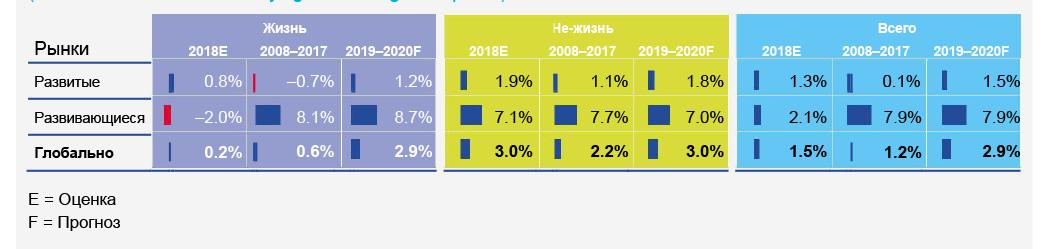 Реальный рост премий в 2018 году, по сравнению со средним 2008-2017 и прогнозом
